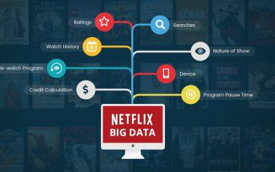 Netflix is 100% data driven. TV is 1% data driven